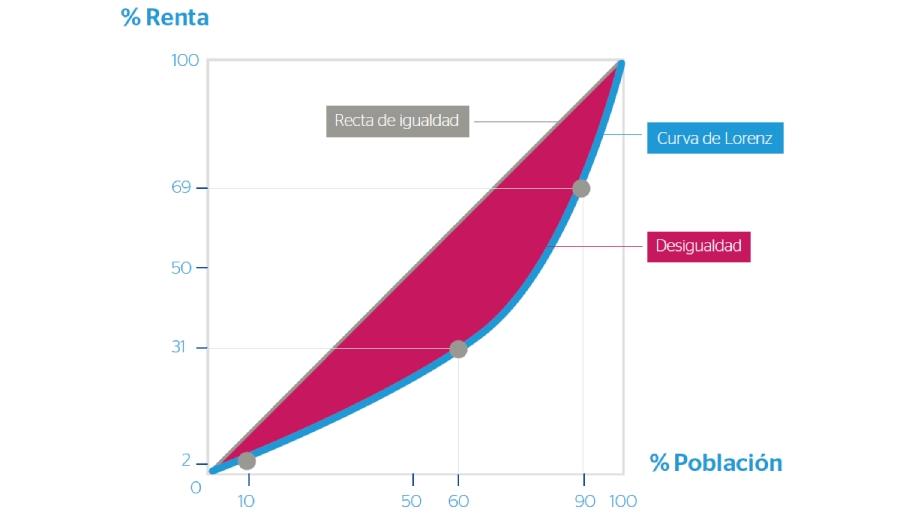 Coeficiente GINI imagen principal