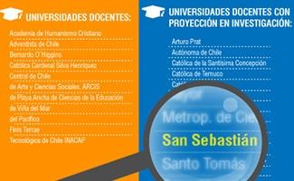 Ranking de Universidades Chilenas 2014