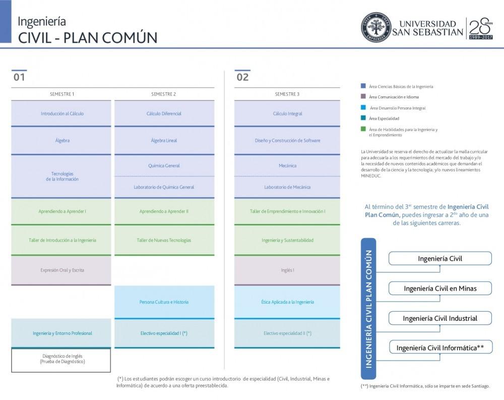 Malla Ingeniería Civil - Plan Común