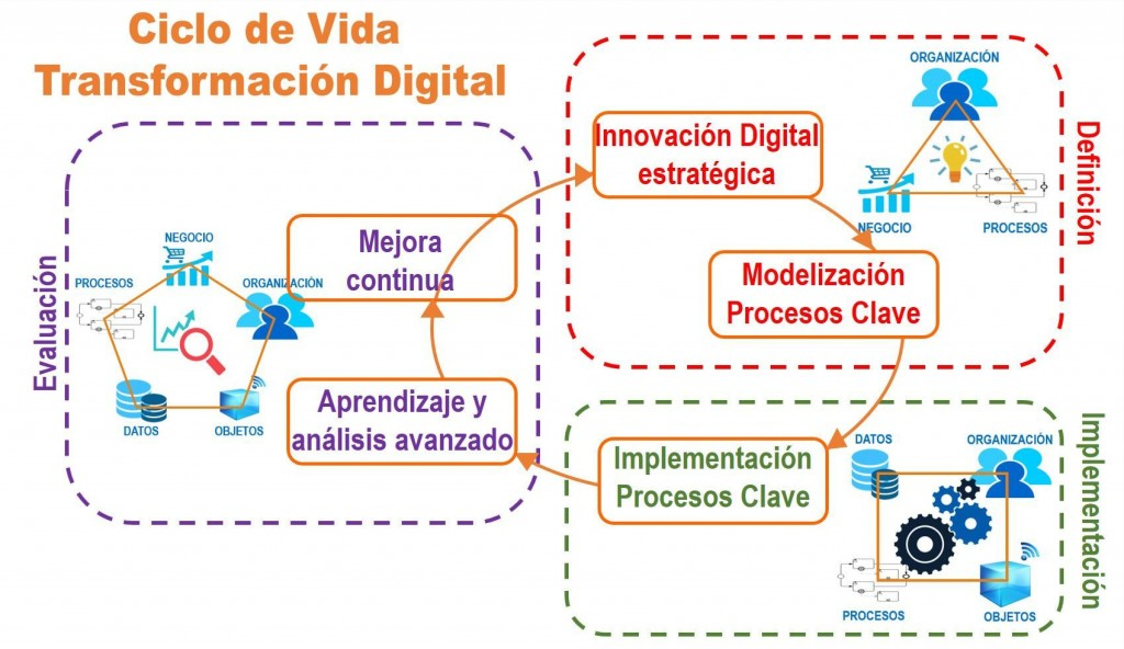 transformacion-digital-ciclo