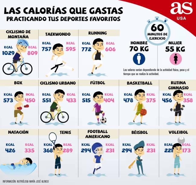 operacion verano calorias