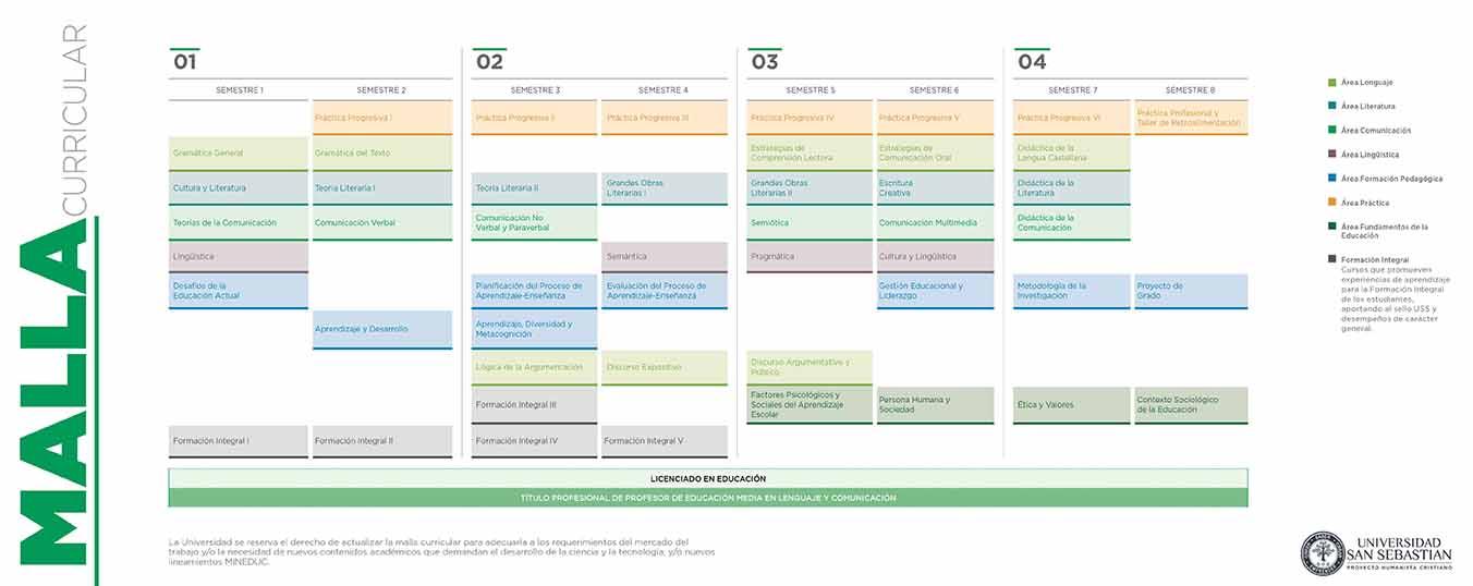 Malla Pedagogía Media en Lenguaje y Comunicacion