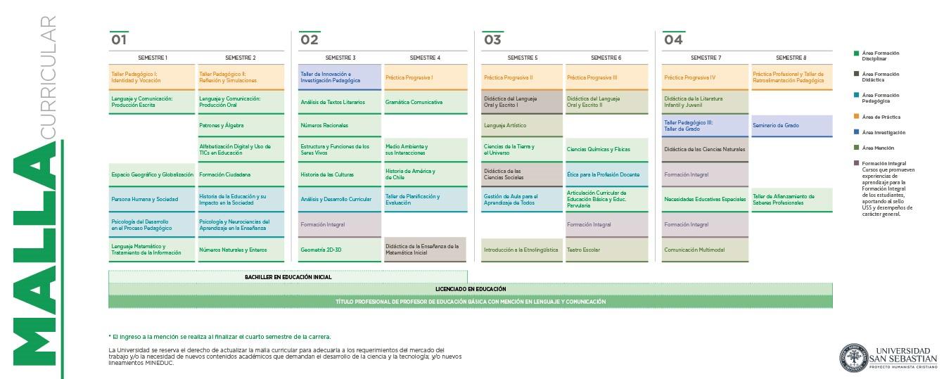 Malla Pedagogía en Educación Básica mención Lenguaje y Comunicación