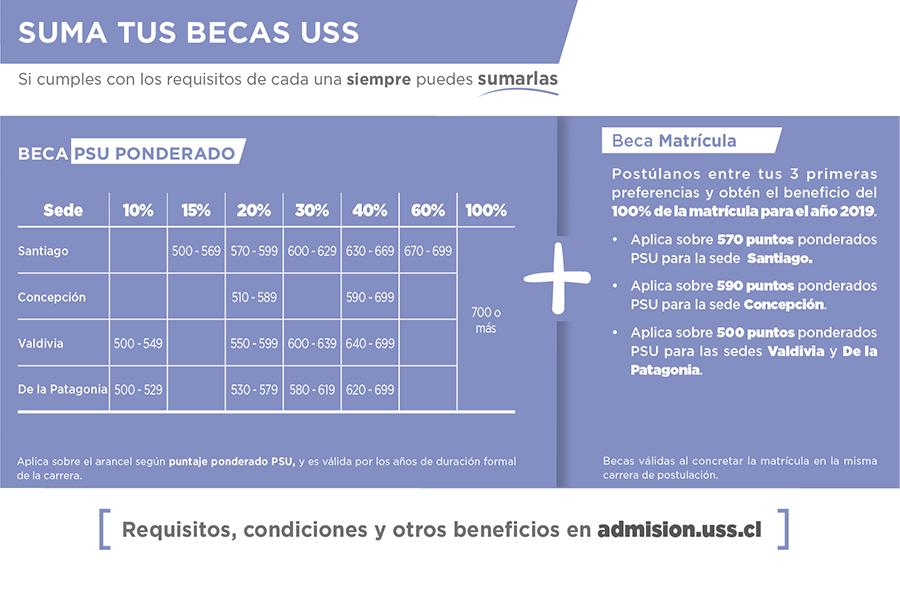 Becas-Fonoaudiologia